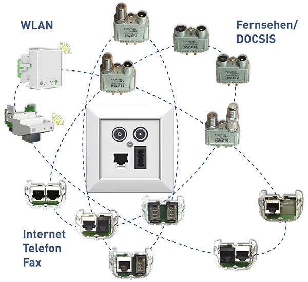 Multimediadose mit verschiedenen Steckmodulen für TV, Internet, Telefon, Fax und WLAN