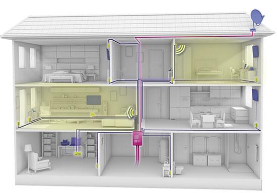 Abbildung homeway Haus mit WLAN genau dort, wo Sie es brauchen
