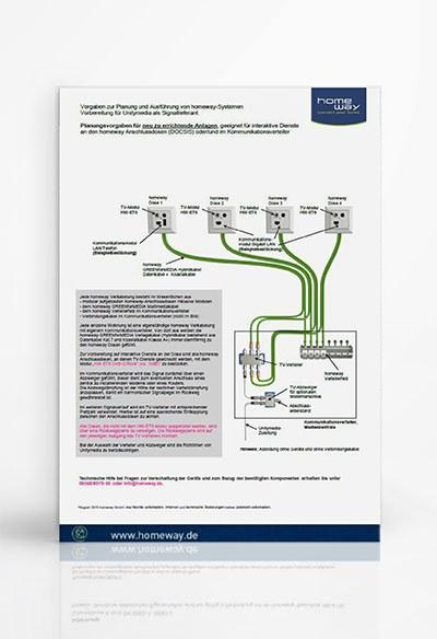 Umfassende Informationen: homeway Datenblätter und Anleitungen