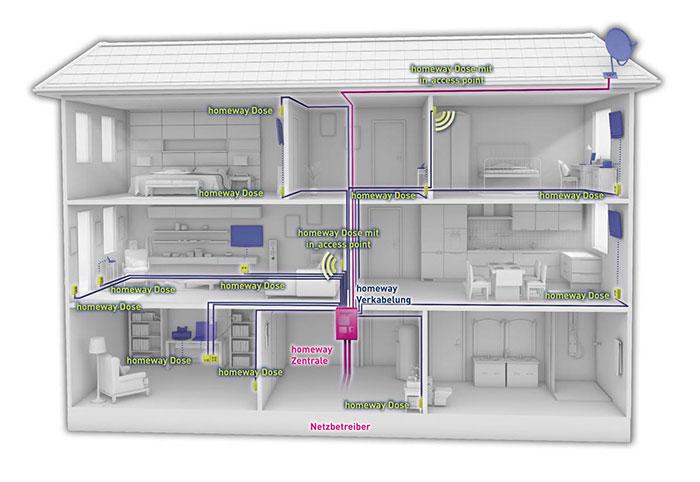 Einfamilienhaus mit homeway-System