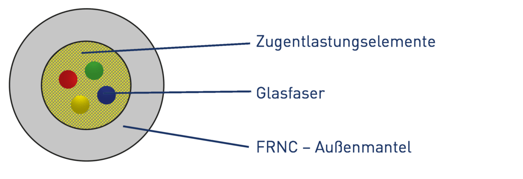 homeway Glasfaserkabel für die NE4