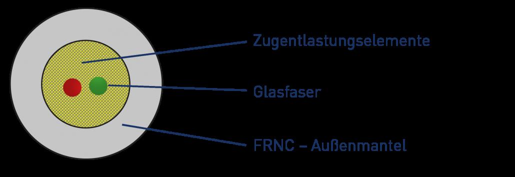 homeway Glasfaserkabel für die NE5
