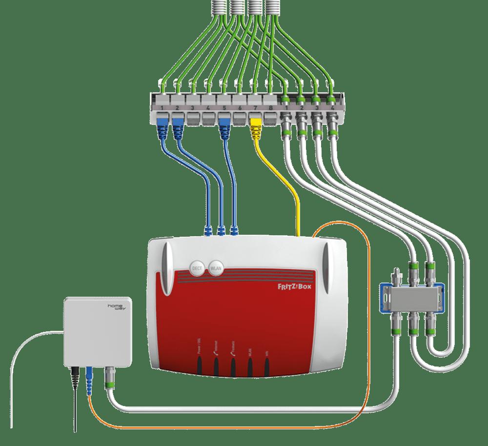 Verschaltungsbeispiel homeway TwiGa mit Glasfaseranschluss