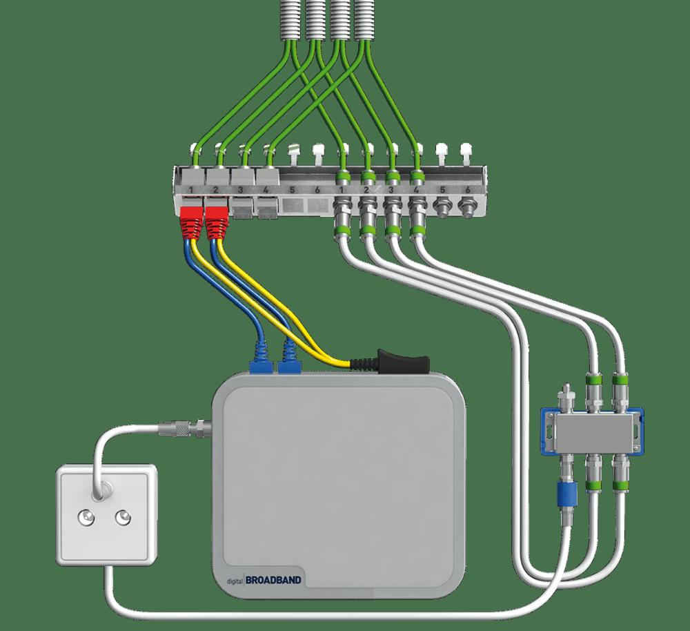 Verschaltungsbeispiel homeway classic Kabelnetzprovider Signallieferant