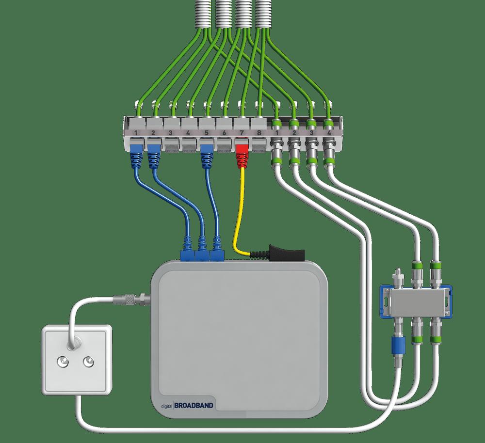 Verschaltungsbeispiel homeway TwiGa Kabelnetzprovider als Signallieferant
