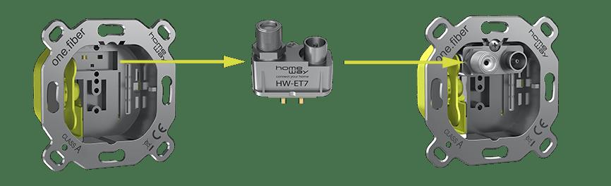 homeway Basisdose one.fiber mit TV Modul