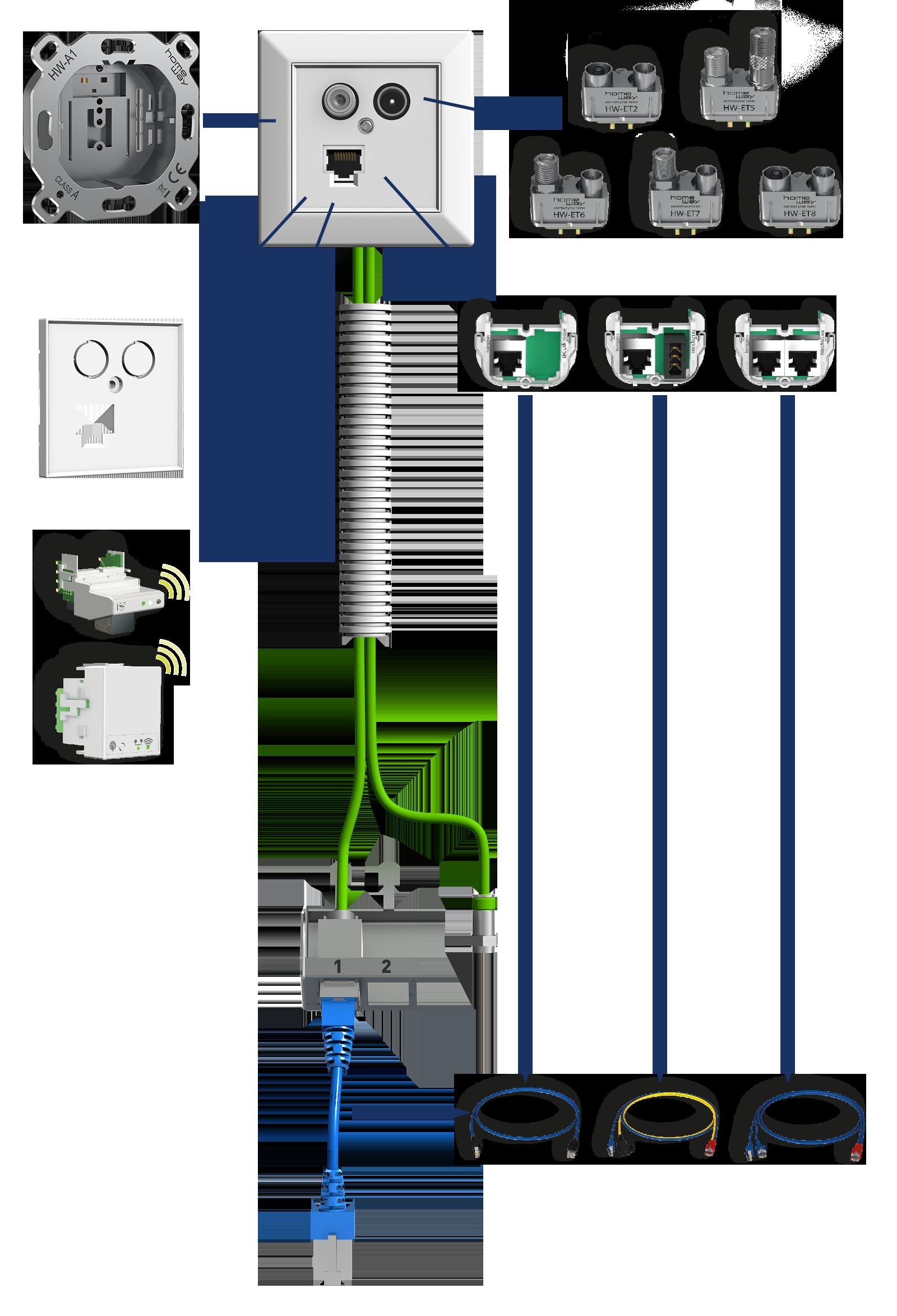 homeway classic Systemübersicht