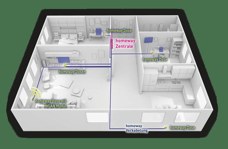 homeway Verkabelung Funktionsschema Wohnung