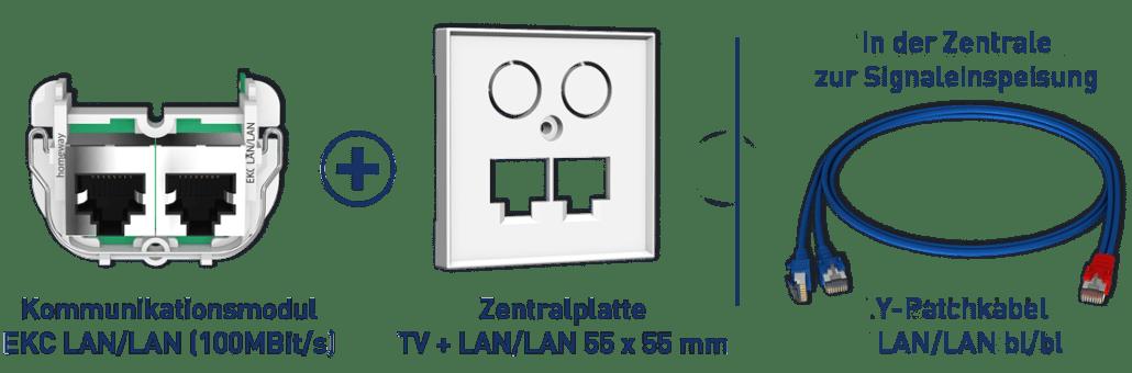 Konfiguration classic LAN/LAN