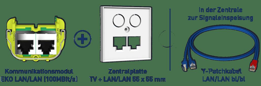 Konfiguration one. LAN/LAN