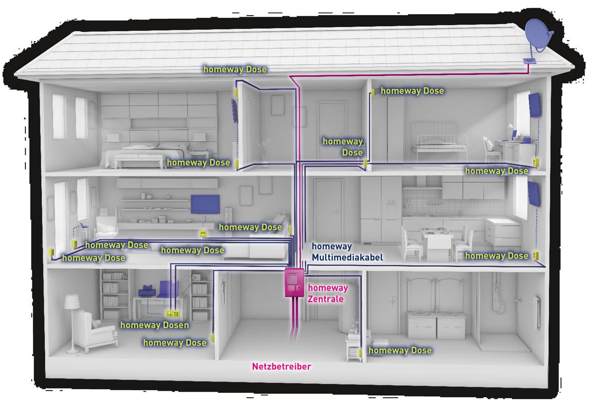 homeway Funktionsschema im Einfamilienhaus
