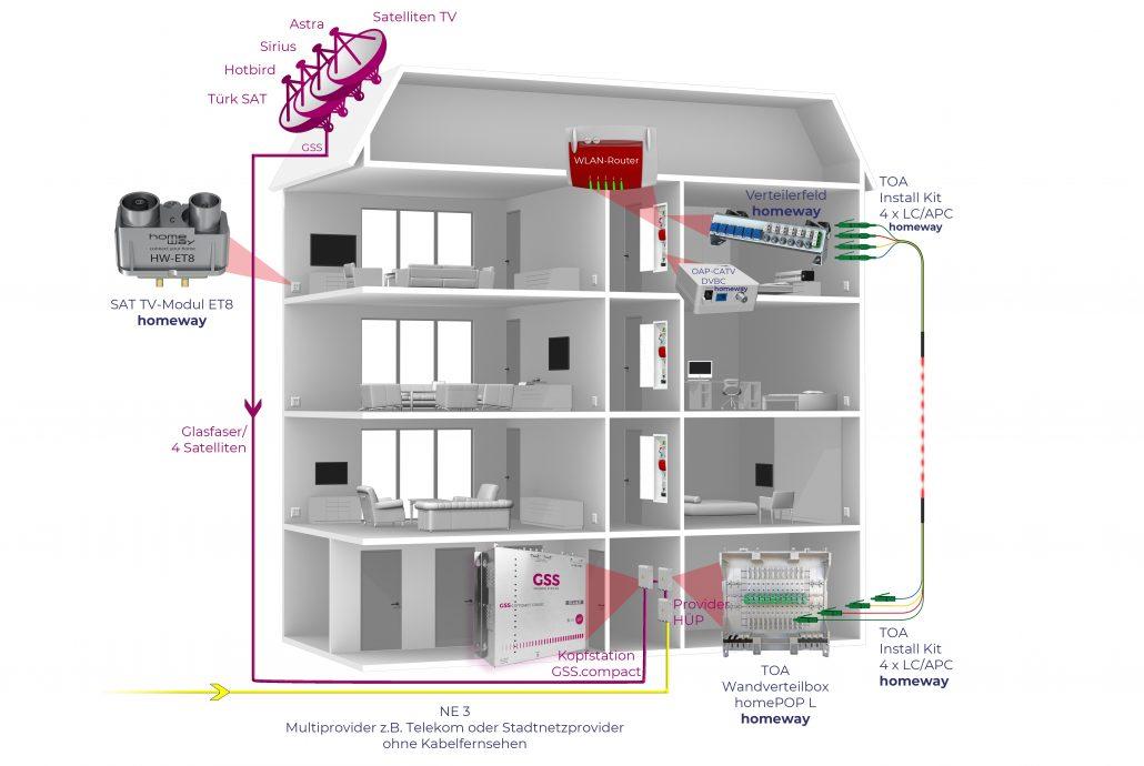 Blockschaltbild GSS homeway