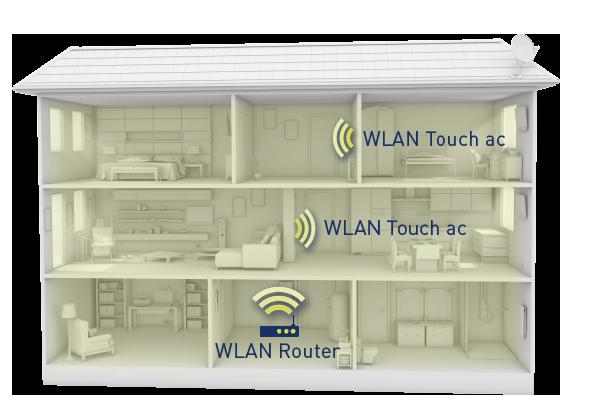 WLAN mit homeway